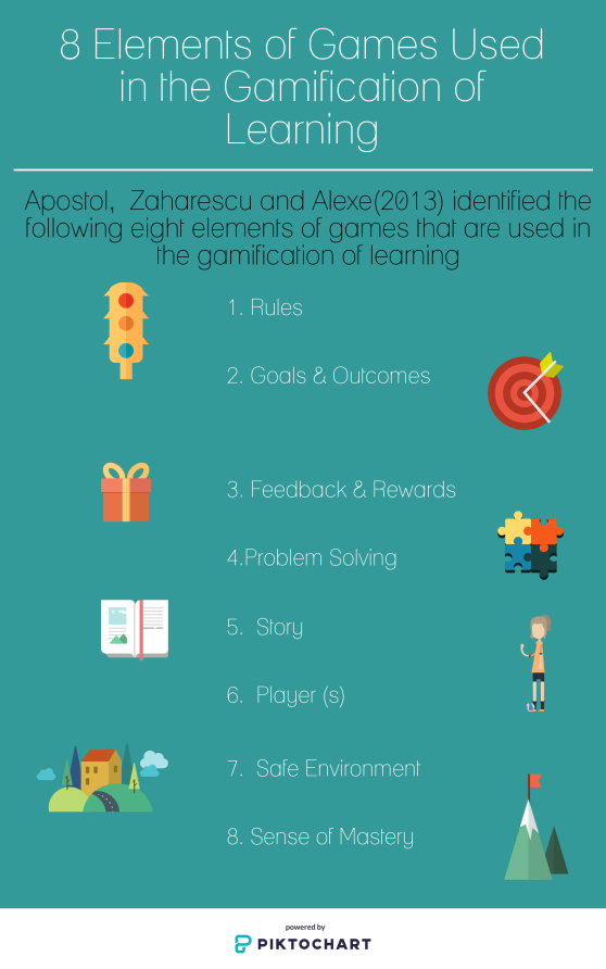 Elements of games used in gamification